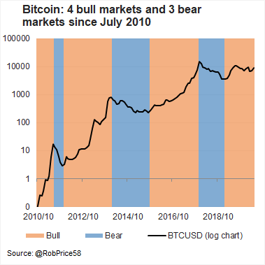 Bitcoin investment over time